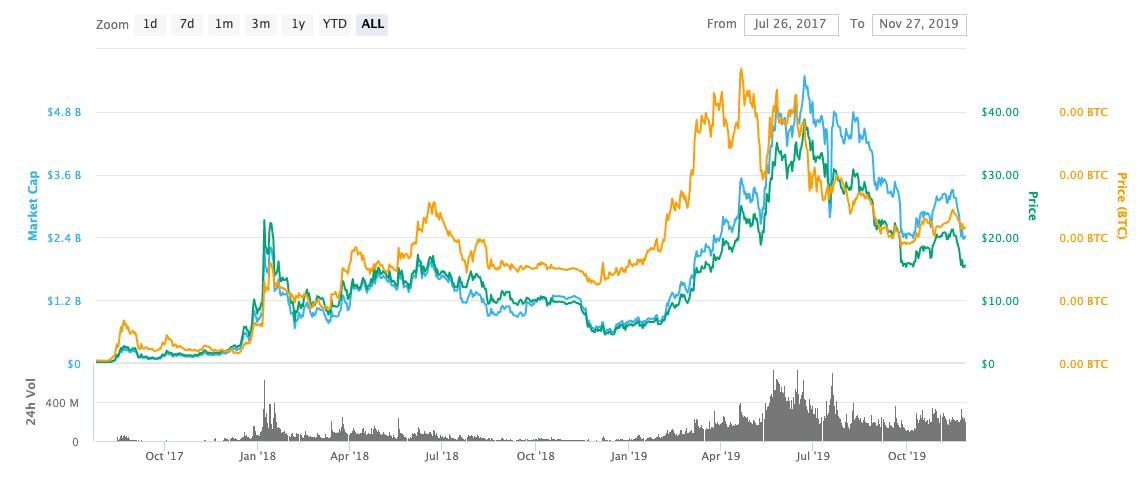 bnb price graph