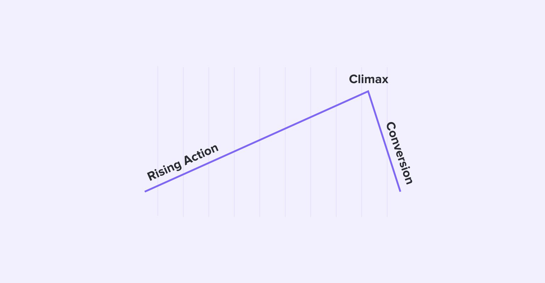 Adicione Call to Actions