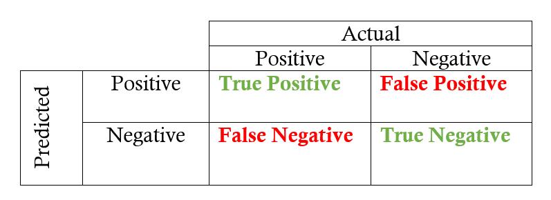 Positive/Negative grid