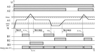 Диаграмма работы РВФ-01, РВФ-02