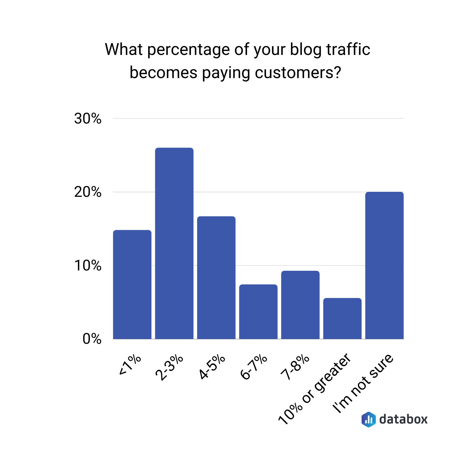 What percentage of your blog traffic becomes paying customers