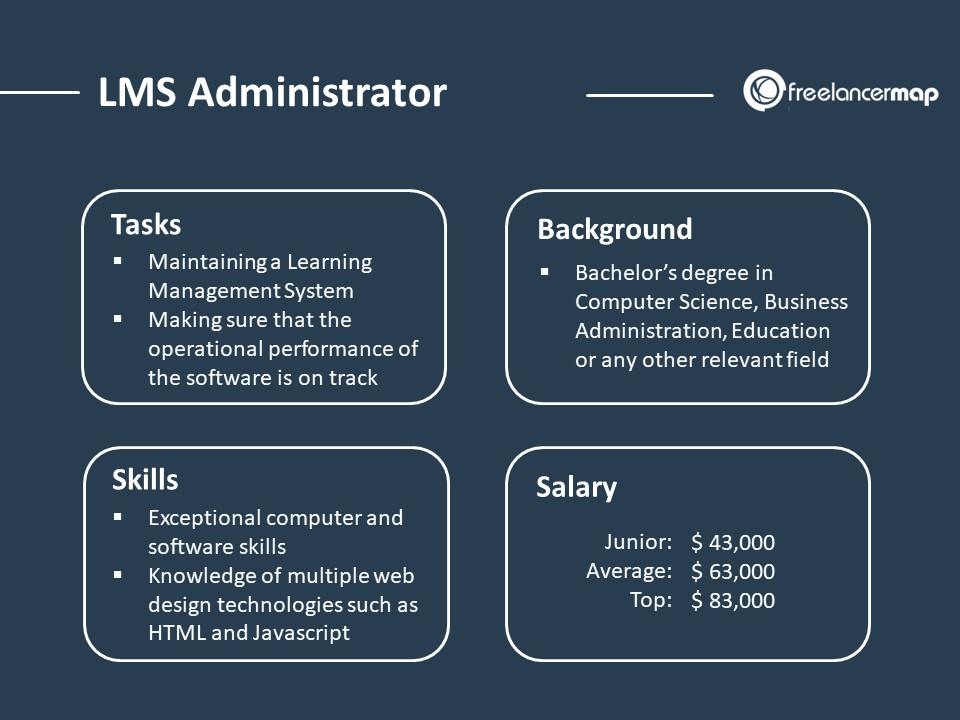 Role Overview of an LMS Administrator