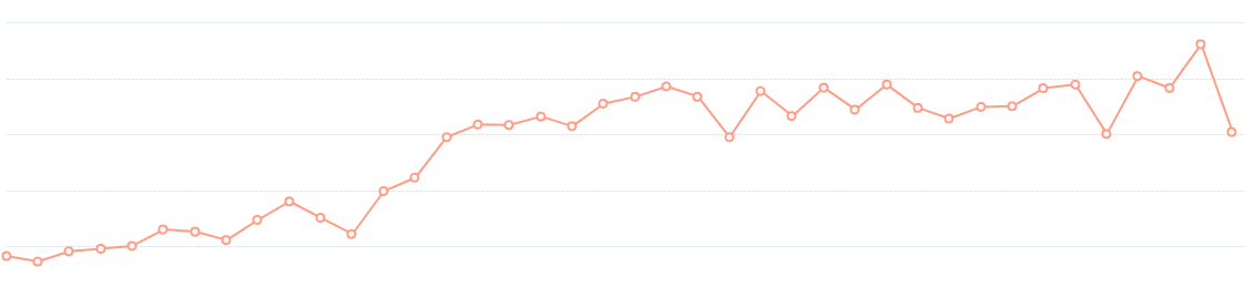 This Strategy Helped the HubSpot Blog Break a Year-Long Traffic Plateau
