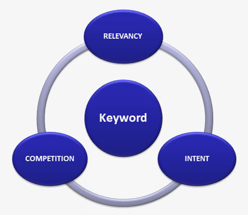 Relevancy + intent + competition = keyword