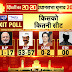 INDIA NEWS-NETA APP EXIT POLL:  AAP PROJECTED TO WIN 53-57, BJP 11-17, CONGRESS 0-2 SEATS