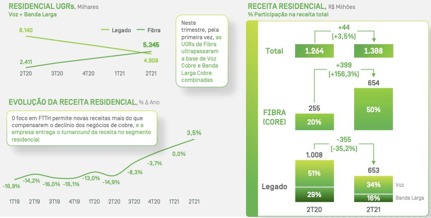 Dados de unidades geradoras de receita (UGRs), receita e evolução do  segmento residencial.