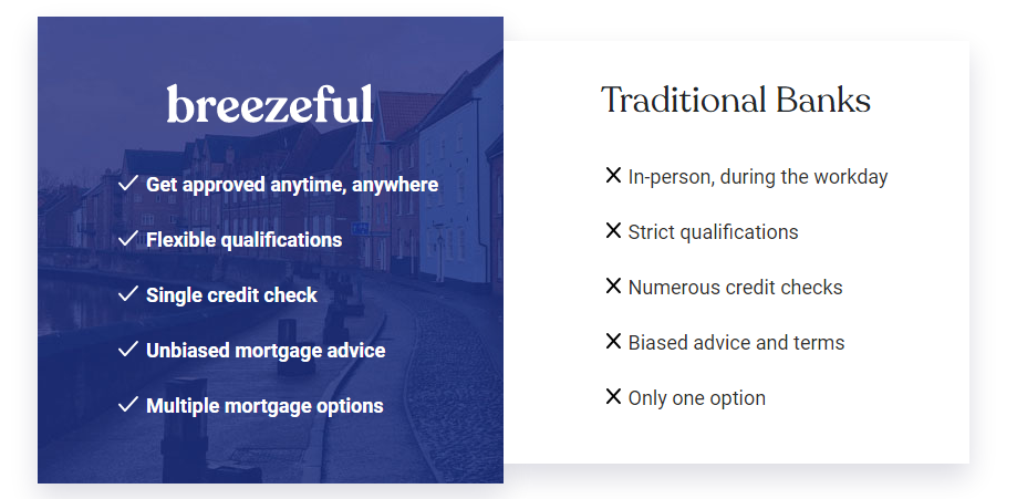 Breezeful Mortgage Review