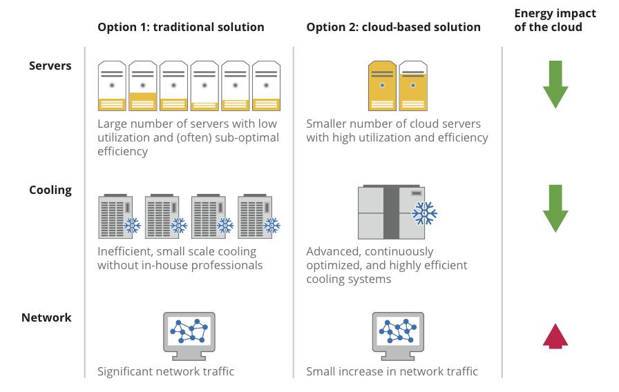 Energy efficiency in the cloud