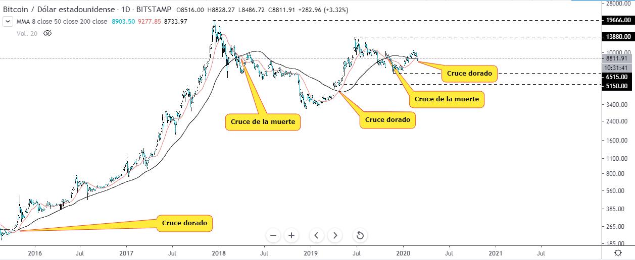 Golden cross y death cross en el gráfico del precio del Bitcoin