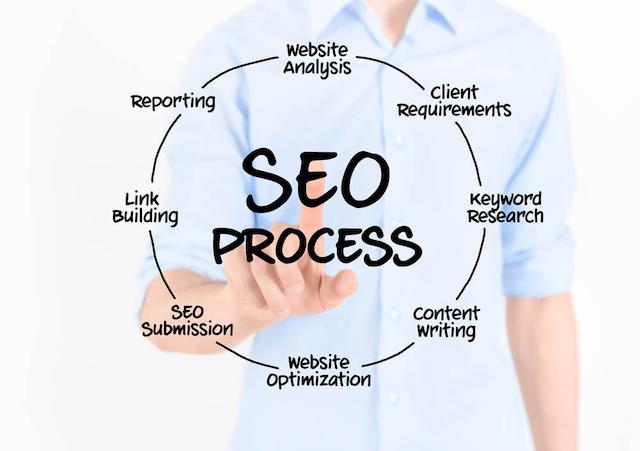 On Digitals cung cấp quy trình thực hiện SEO tổng thể chuyên nghiệp