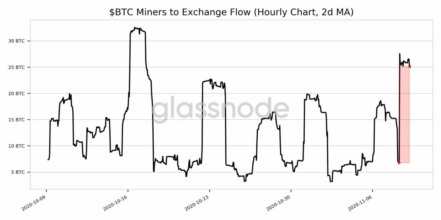 Fluxo de bitcoins de mineradores para exchanges. Fonte: Glassnode.