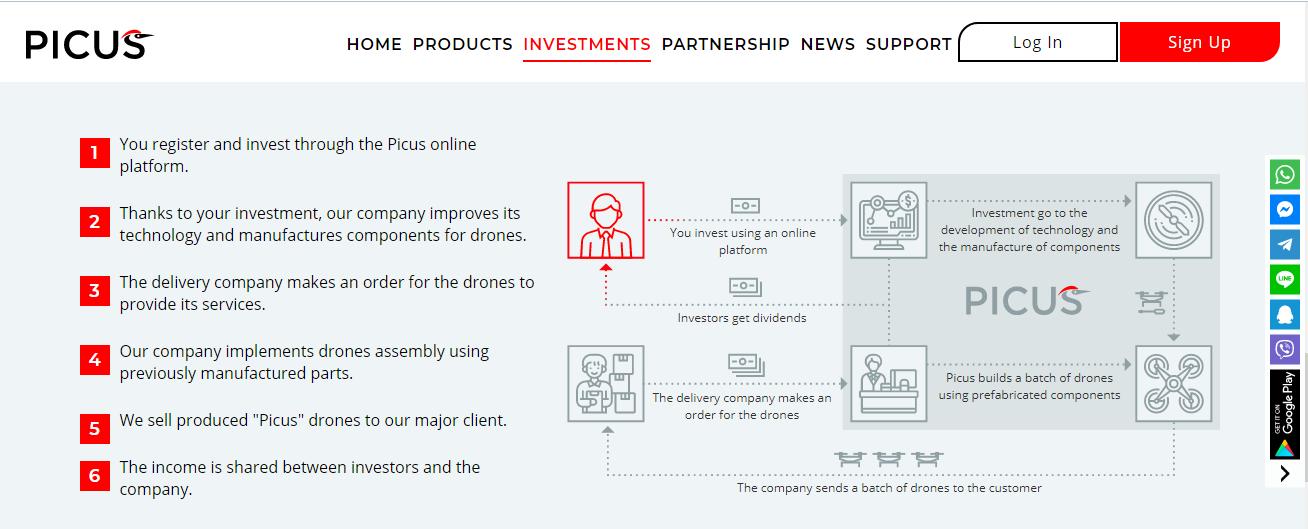 Честный обзор инвестиционной платформы Picus с анализом отзывов
