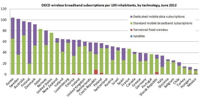 Mobile Broadband Grows 18% in OECD Region