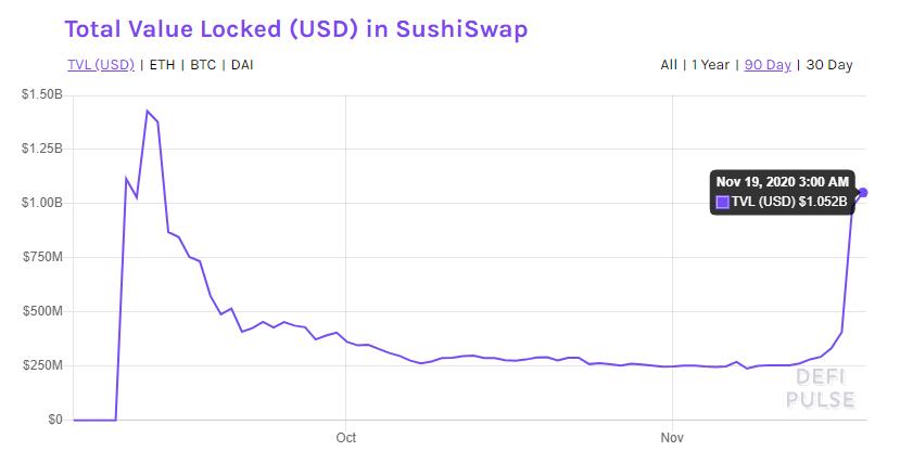 График TVL (суммы заблокированных средств) на SushiSwap
