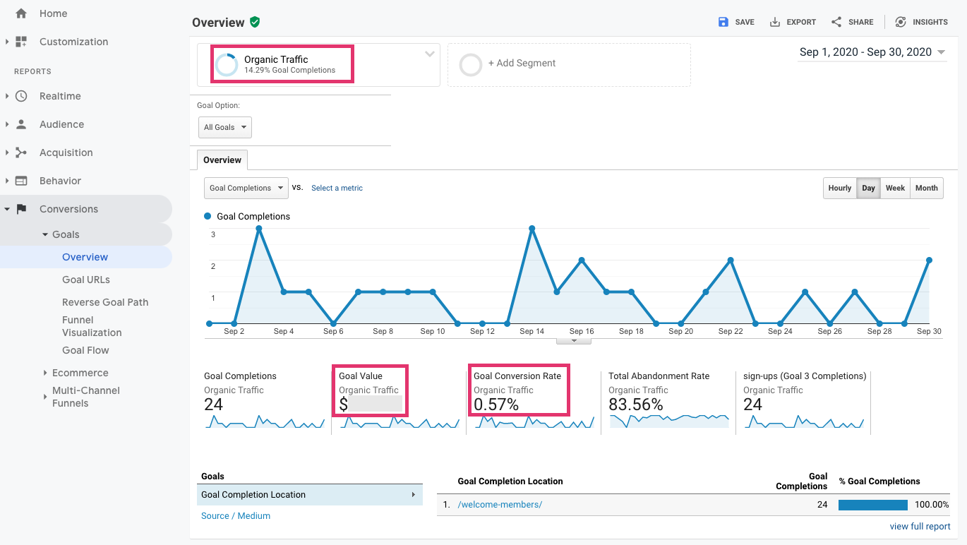 Conversion value in Google Analytics