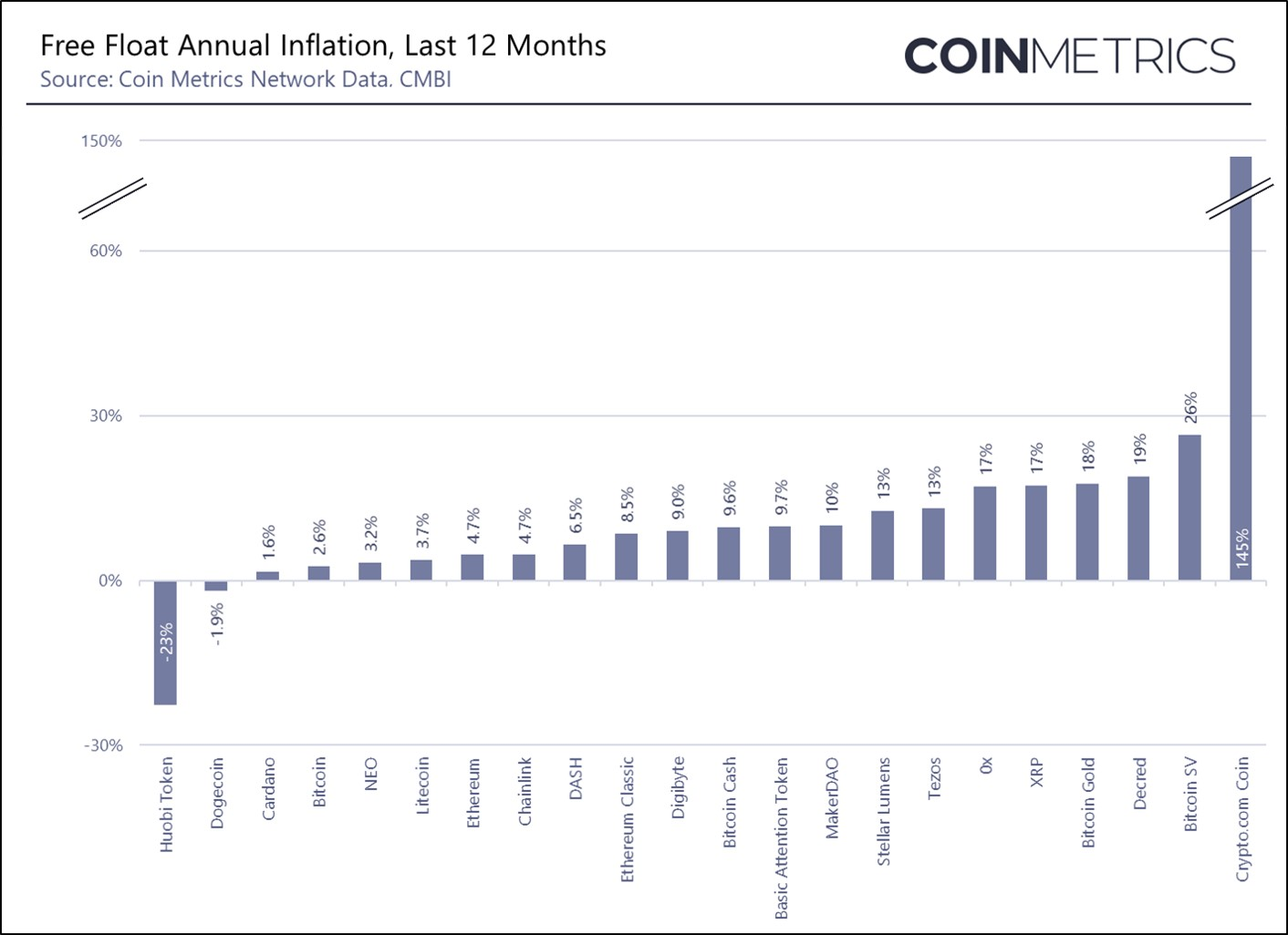 Free Gloat Annual Inflation by Coin Metrics