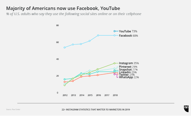 Most Americans currently use Facebook, YouTube charts