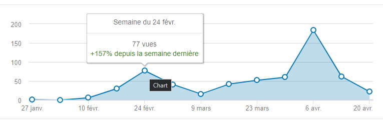 courbe consultation profil LinkedIn