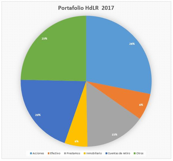 Hour investment portfolio in 2017