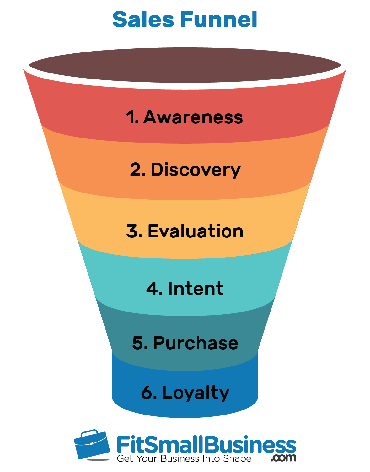 Sales funnel with different parts labeled - awareness, discovery, evaluation, intent, purchase, loyalty from fitsmallbusiness.com