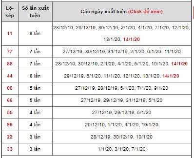 Dự đoán cặp đề kép ngày 15/01/2020