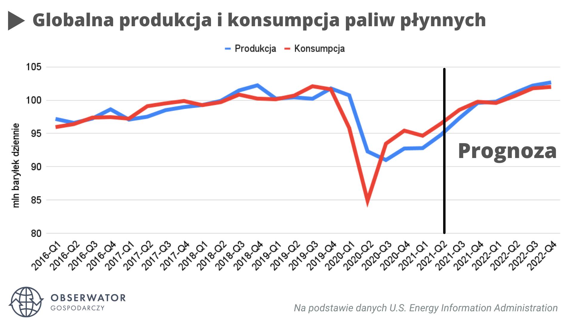 Globalna produkcja i konsumpcja paliw płynnych