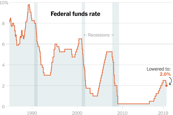 Federal Interest Rate Cut