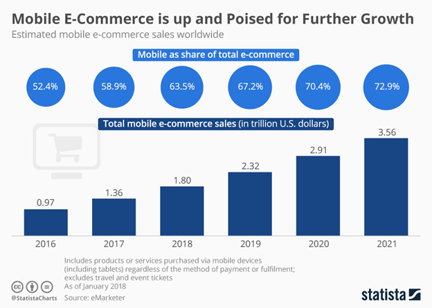 mobile ecommerce trend