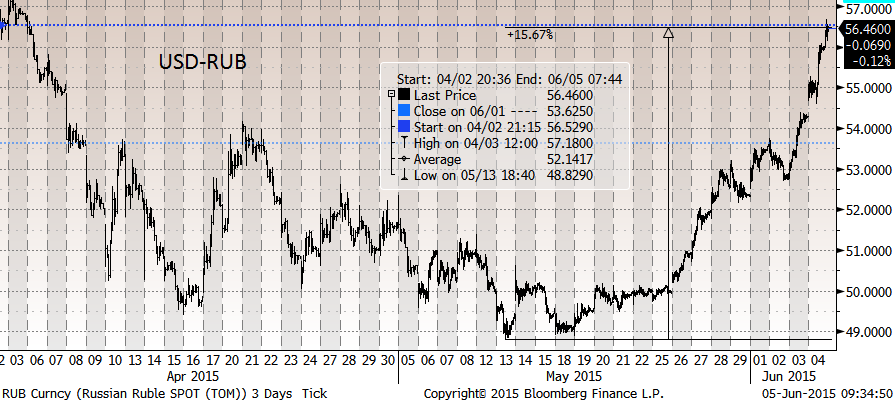 S&P 500 минус 0.9%, STOXX EUROPE 600 минус 0.8%. Индекс ММВБ +0,6%, а долларовый РТС упал на 2.6%, до очередного минимума с начала апреля.