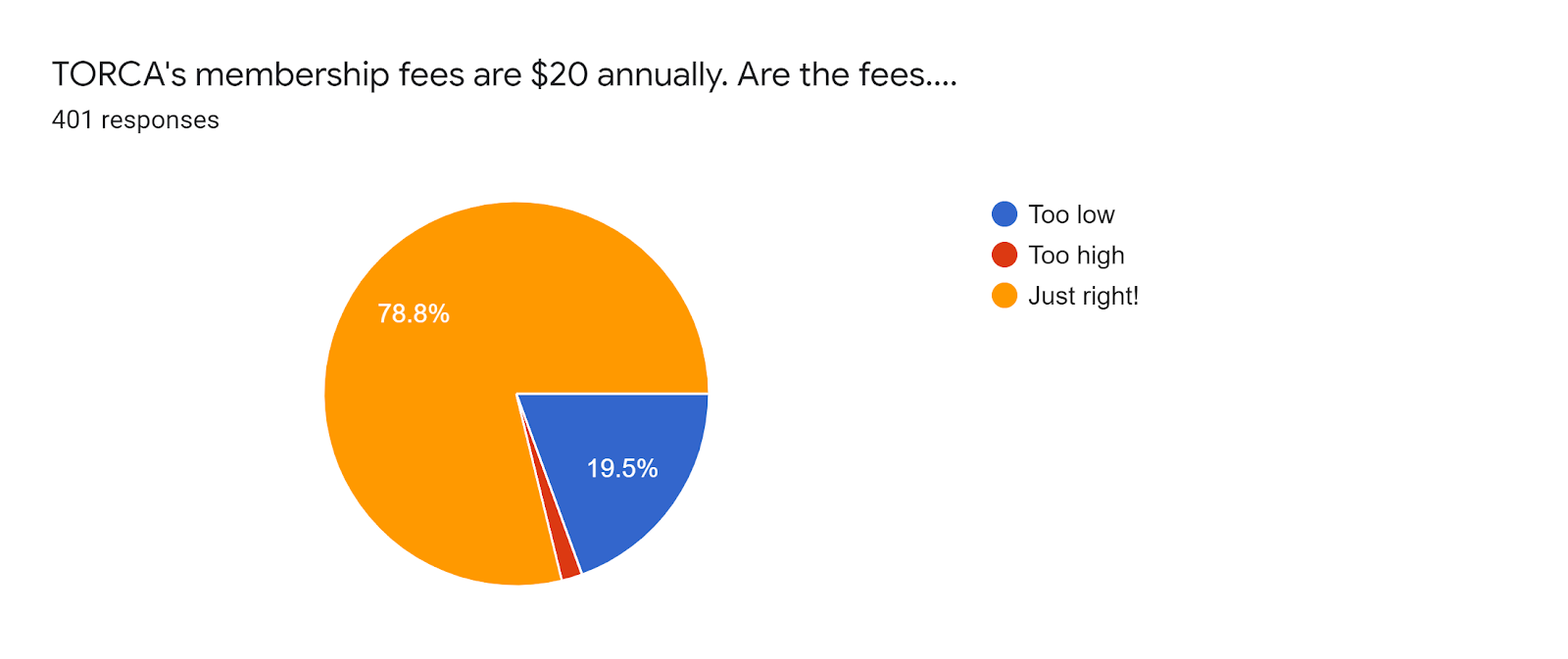 Forms response chart. Question title: TORCA's membership fees are $20 annually. Are the fees..... Number of responses: 401 responses.