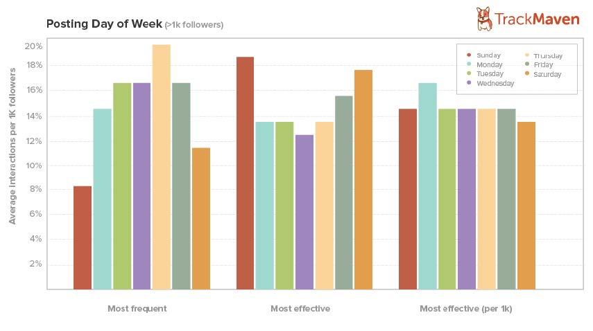 Posting-Day-of-Week-Graph.jpg