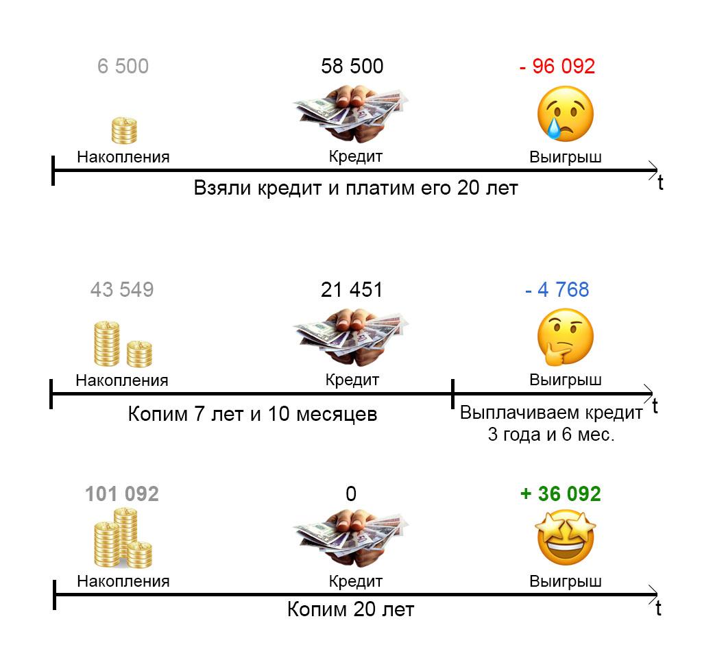 Пример инфографики для первоначальных настроек MakeSense.by
