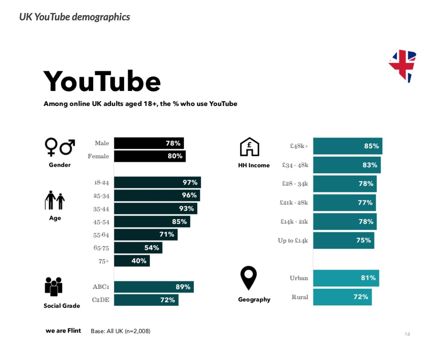 UK Youtube Stats