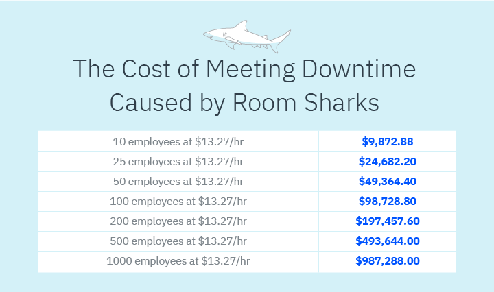 Employers Are Pouring Money Into Unproductive Downtime Caused by Room Sharks