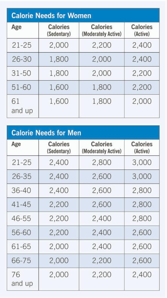 How Many Calories A Person Should Consume In A Day Here S What You Need To Know Review Mentor