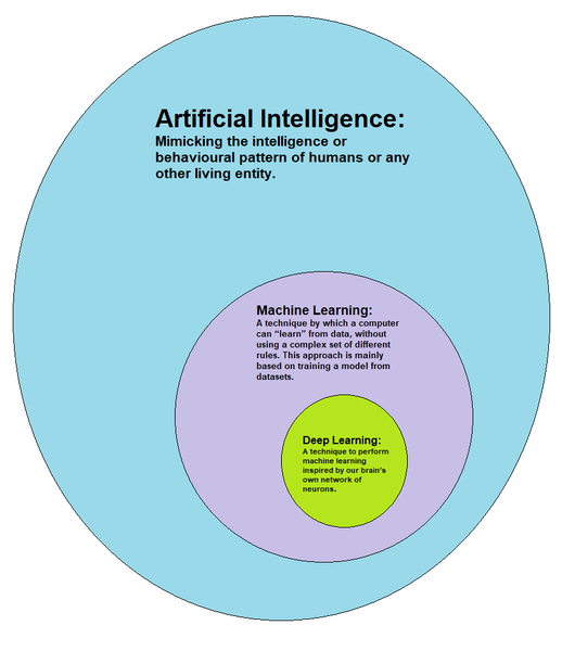 An infographic showing the relationship between Artificial Intelligence, Machine Learning, and Deep Learning. Three increasingly small nested circles describes each.