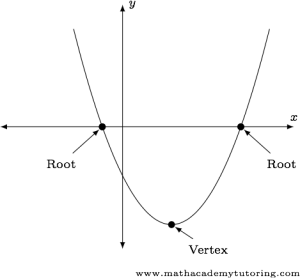 Graph of a generic quadratic function showing both roots and the vertex.