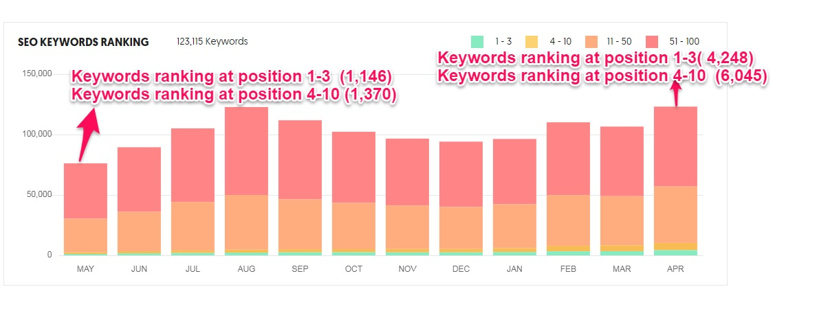 The number of Monzo's keywords ranking highly on Google increased within the last 12 months.