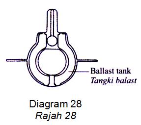 Situasi manakah yang menyebabkan kapal selam tenggelam paling dalam?