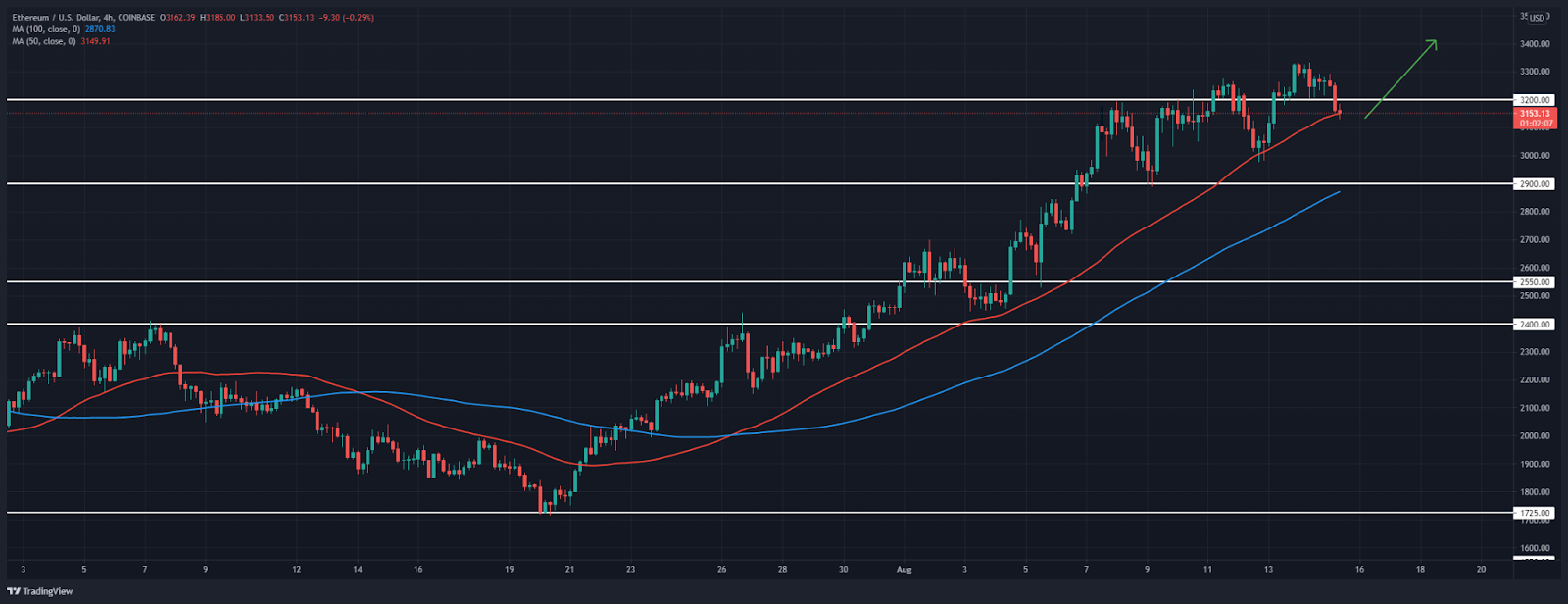 Ethereum Price Analysis: ETH prepares to move higher after a retracement overnight?
