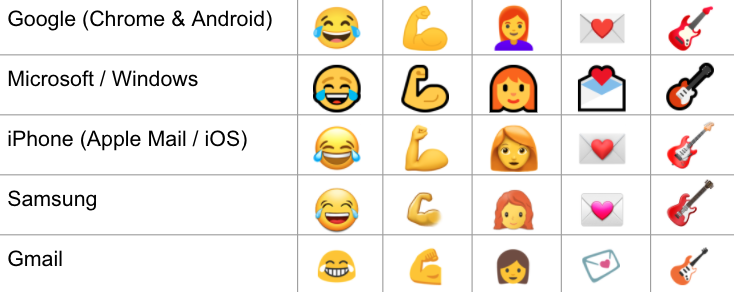Chart showing some different design styles for emojis