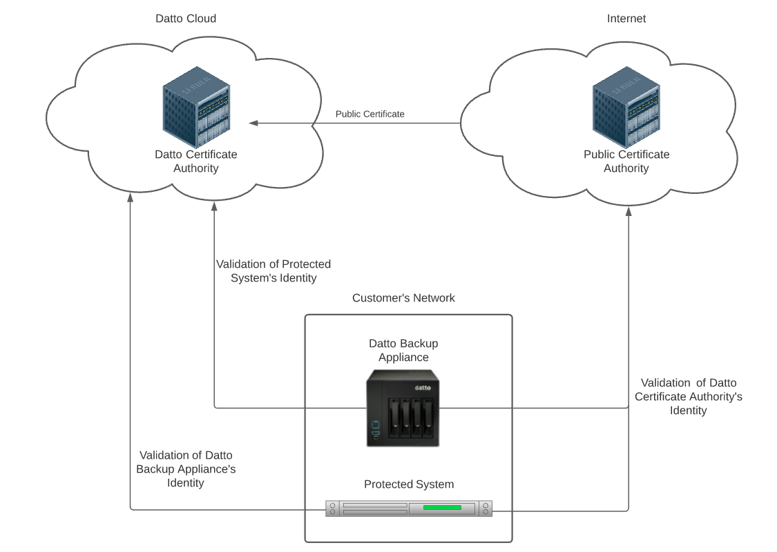 Datto Backup Appliance Ecosystem