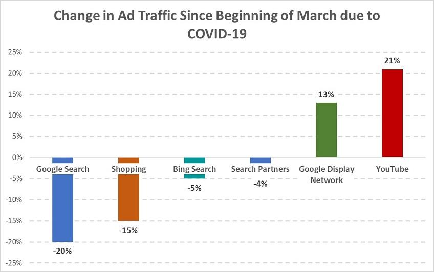 Change in ad traffic because of COVID 19 screenshot