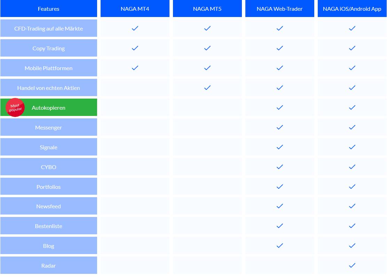 Plattform Vergleich von NAGA Online Broker