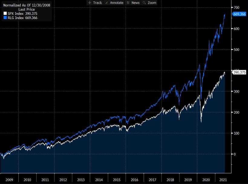 Gráfico apresenta Russel 1000 Growth Index (azul) e S&P 500 (branco).