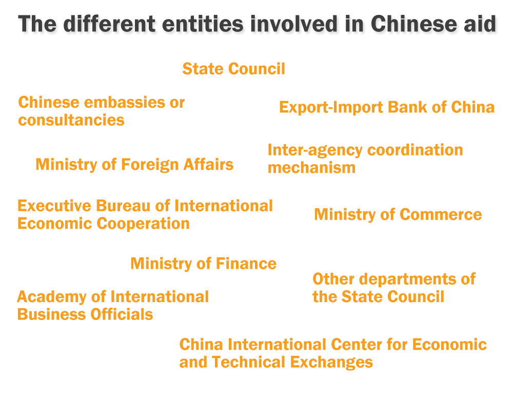 Chinas foreign aid and investment diplomacy rules long term investment plan nzd