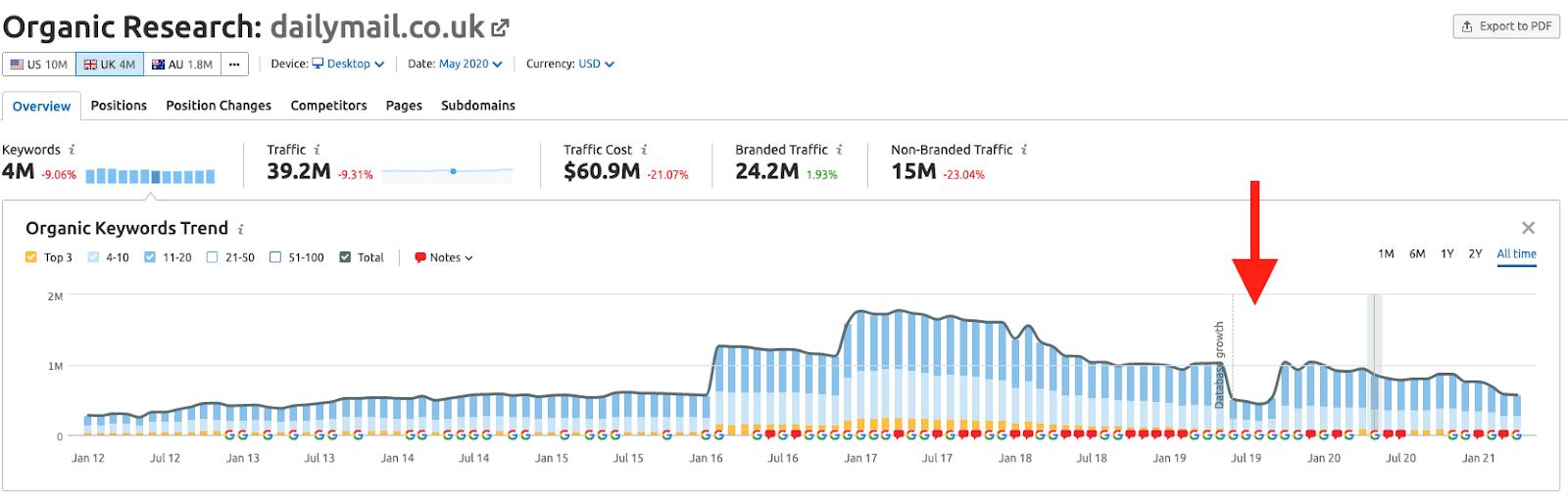 The DailyMail's SEO performance in SEMrush