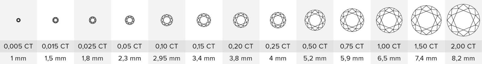 hmotnosť diamantov
