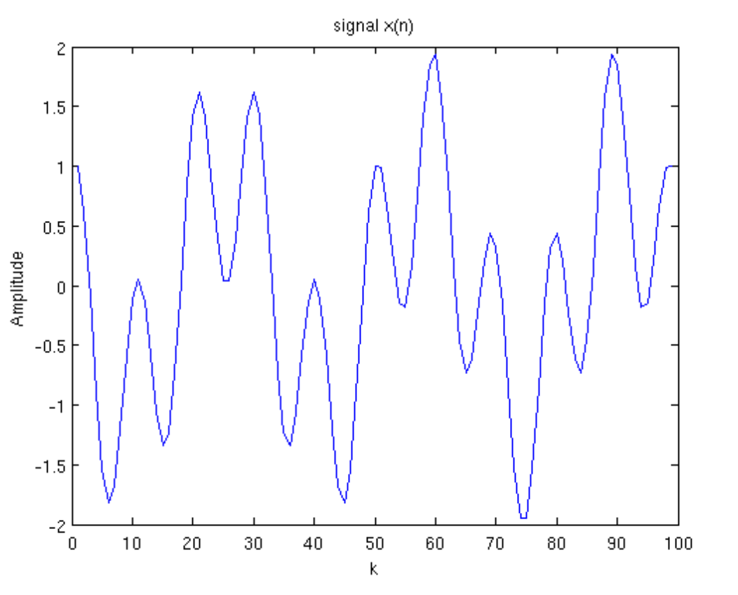 Diagram 2: Signal example plotted