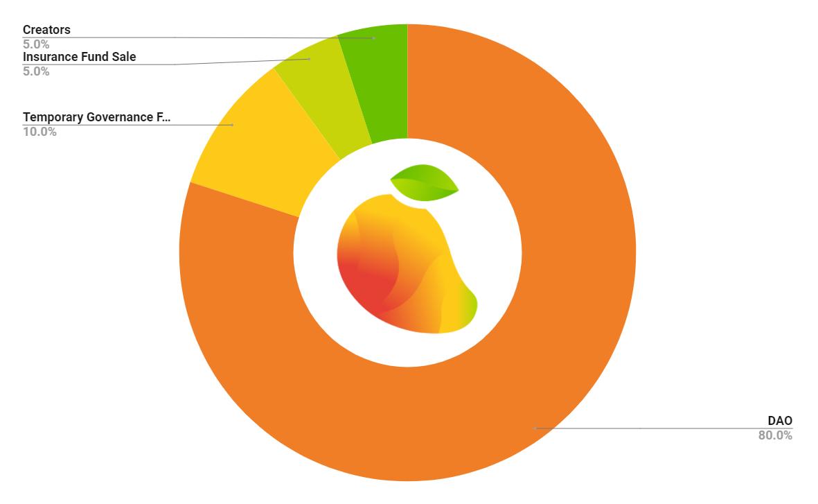 mango token distribution